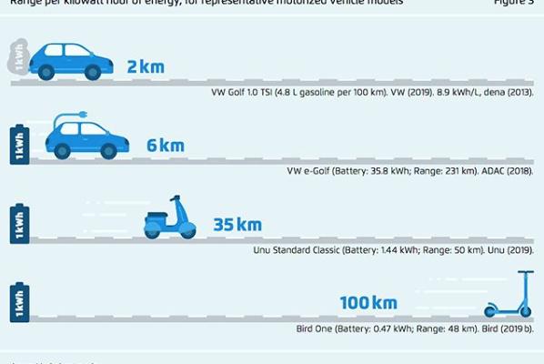 Berlijnse denktank laat zien wat je kan met 1 kilowattuur (kWh)