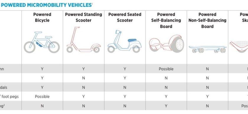 Classificatiesysteem voor kleine elektrische voertuigen zoals PLEV's