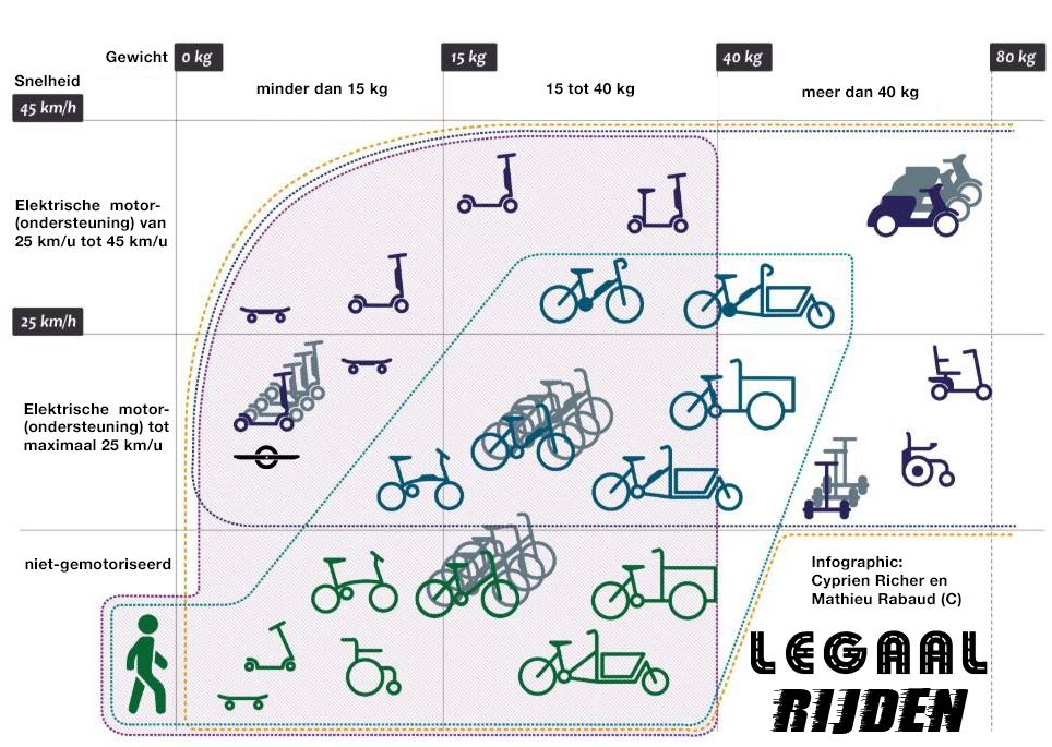 https://legaalrijden.nl/wp-content/uploads/2020/01/infographic.jpg