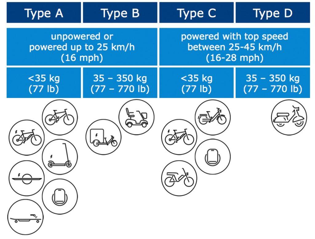 International Transport Forum noemt e-skateboards, EUC's en Onewheels in rapport