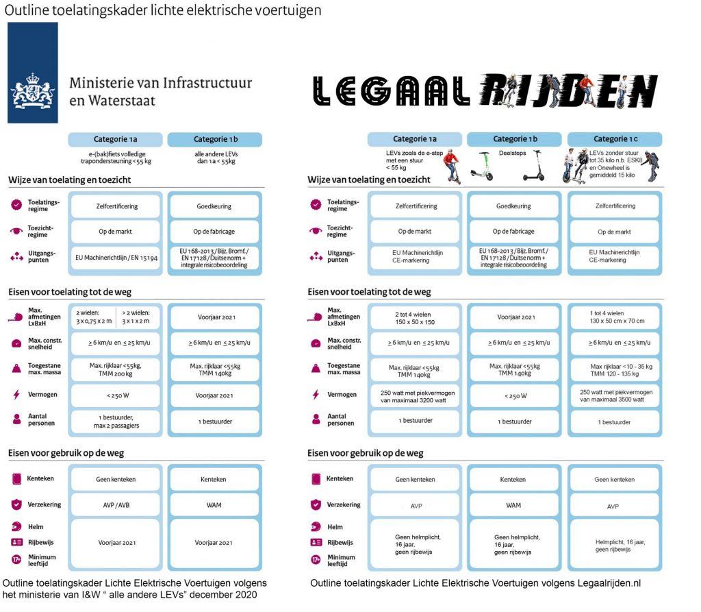 Categorie indeling voor LEVs volgens Legaalrijden.nl